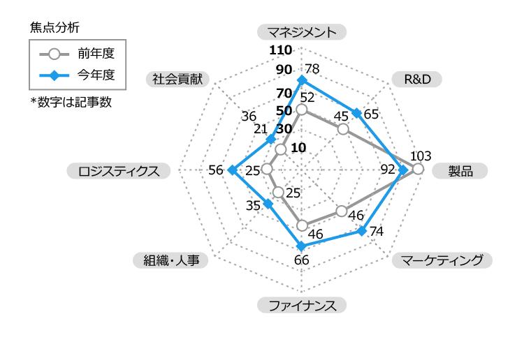 media_analysis
