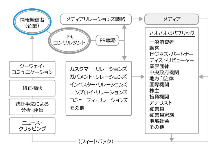 media_relations