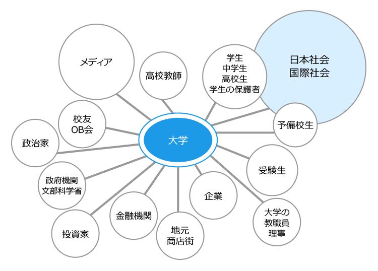 university_relations